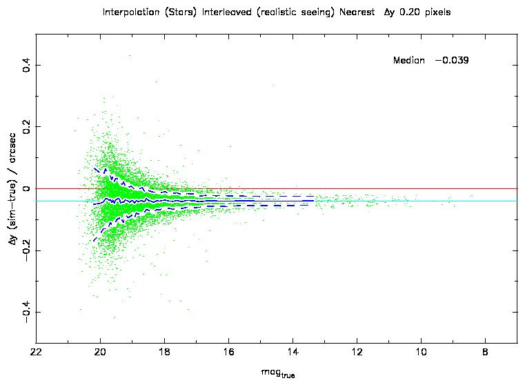 Interpolation tests